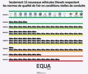 Emissions Analytics fait le tri dans les NOx