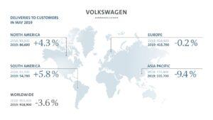 Le groupe Volkswagen pénalisé par la Chine en mai 2019
