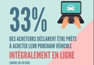 Un tiers des acheteurs de voitures neuves prêts pour le tout digital