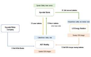 Hyundai teste un système de location de batteries